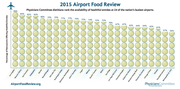 airport-food-chart