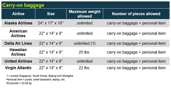 Baggage Policies of Regular and Low Cost Airlines