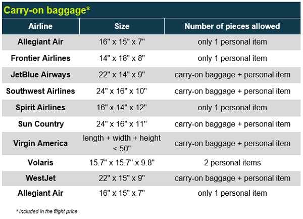 Cabin baggage low cost airlines