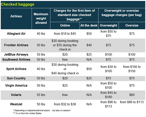 Checked baggage low cost airlines