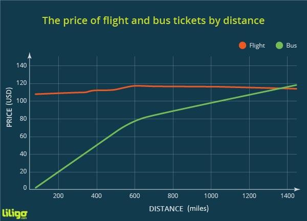 Chart bus v plane