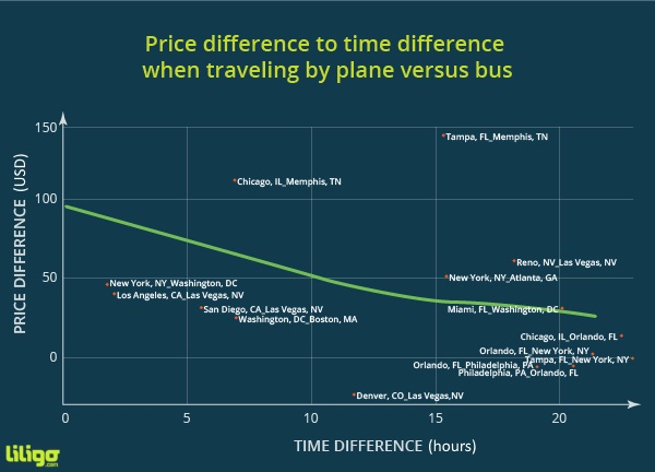 Price difference bus flight