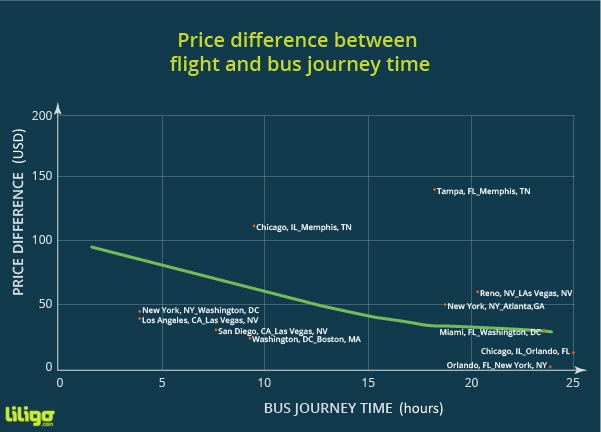 Price difference bus v flight