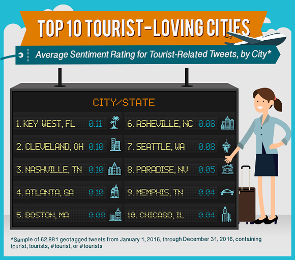 Top 10 Tourist Loving Cities in the US