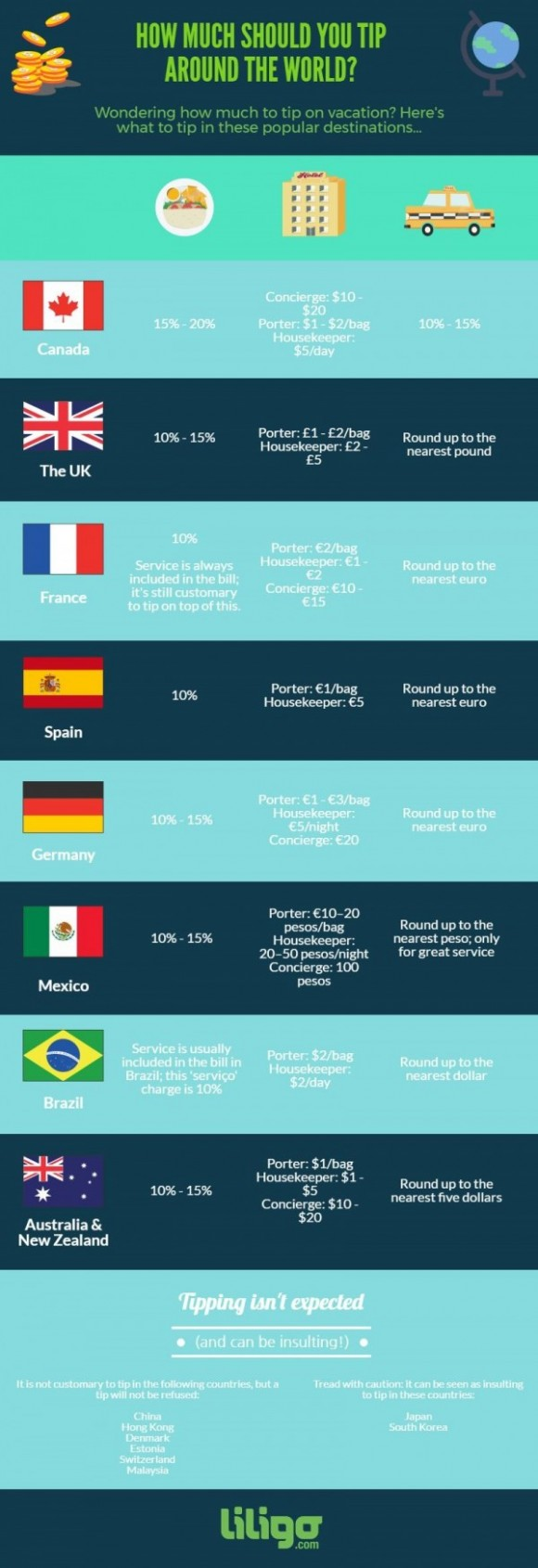 Tipping around the world infographic